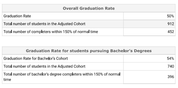 Overall Cohort 2014 Graduation Rate